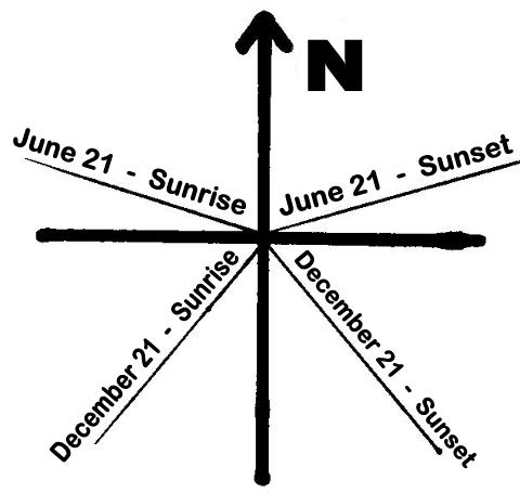 Sun shadow diagram