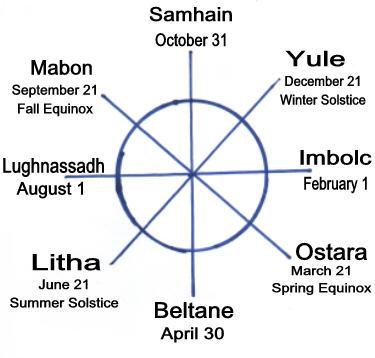 Pendragon: The Eight Wiccan Sabbats - Samhain, Yule, Imbolc, Imbolg ...